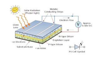 güneş hücresinin temel çalışma prensibi