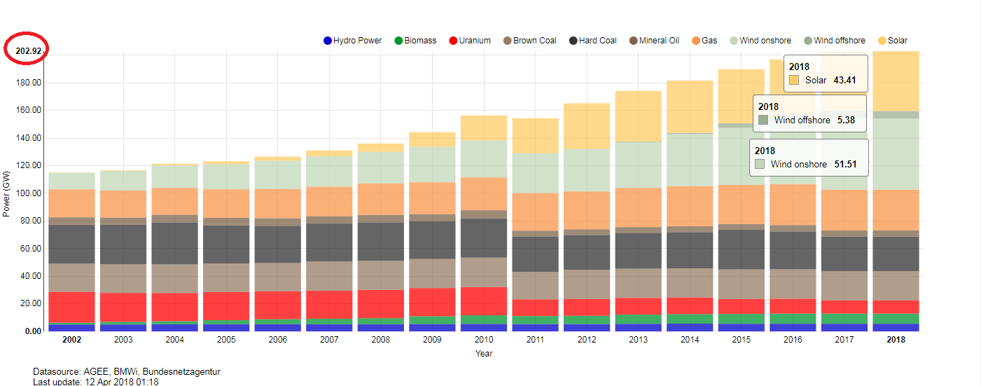 https://www.energy-charts.de/power_inst.htm?year=all&period=annual&type=power_inst