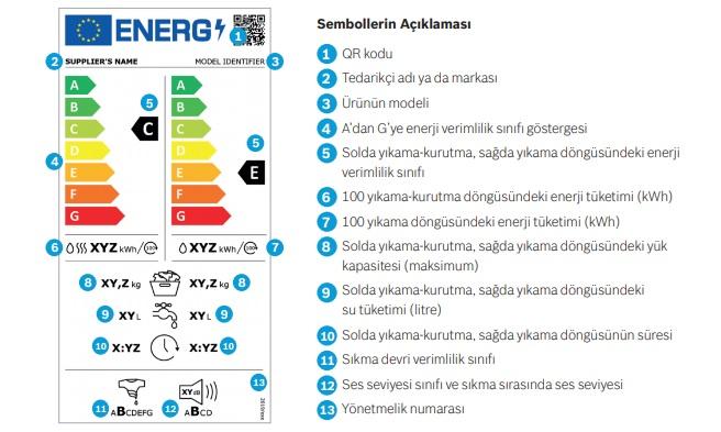 yeni enerji verimliliği etiketi açıklaması